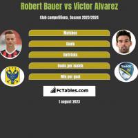 Robert Bauer vs Victor Alvarez h2h player stats