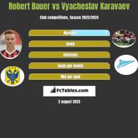 Robert Bauer vs Vyacheslav Karavaev h2h player stats