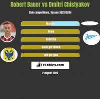 Robert Bauer vs Dmitri Chistyakov h2h player stats