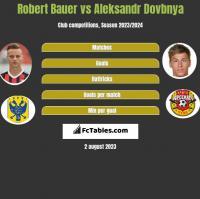 Robert Bauer vs Aleksandr Dovbnya h2h player stats