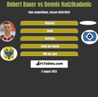 Robert Bauer vs Dennis Hadzikadunic h2h player stats