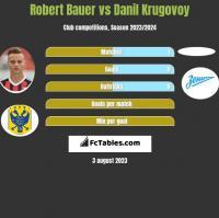 Robert Bauer vs Danil Krugovoy h2h player stats