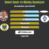 Robert Bauer vs Nikolay Rasskazov h2h player stats