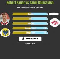 Robert Bauer vs Daniil Khlusevich h2h player stats