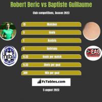Robert Beric vs Baptiste Guillaume h2h player stats