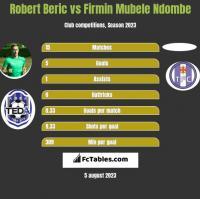Robert Beric vs Firmin Mubele Ndombe h2h player stats