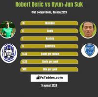 Robert Beric vs Hyun-Jun Suk h2h player stats