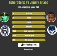 Robert Beric vs Jimmy Briand h2h player stats
