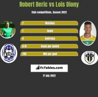 Robert Beric vs Lois Diony h2h player stats