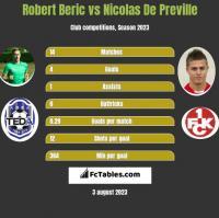 Robert Beric vs Nicolas De Preville h2h player stats