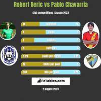 Robert Beric vs Pablo Chavarria h2h player stats