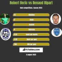 Robert Beric vs Renaud Ripart h2h player stats