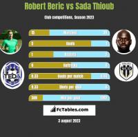 Robert Beric vs Sada Thioub h2h player stats