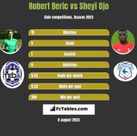 Robert Beric vs Sheyi Ojo h2h player stats