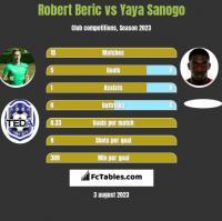 Robert Beric vs Yaya Sanogo h2h player stats
