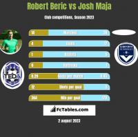 Robert Beric vs Josh Maja h2h player stats