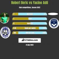 Robert Beric vs Yacine Adli h2h player stats
