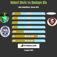 Robert Beric vs Boulaye Dia h2h player stats