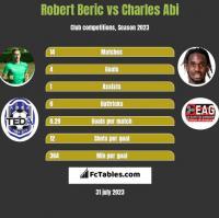 Robert Beric vs Charles Abi h2h player stats