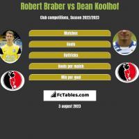 Robert Braber vs Dean Koolhof h2h player stats