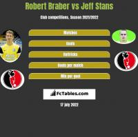Robert Braber vs Jeff Stans h2h player stats