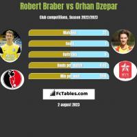 Robert Braber vs Orhan Dzepar h2h player stats