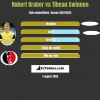 Robert Braber vs Tibeau Swinnen h2h player stats