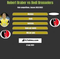 Robert Braber vs Bodi Brusselers h2h player stats