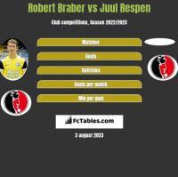 Robert Braber vs Juul Respen h2h player stats