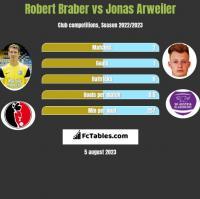 Robert Braber vs Jonas Arweiler h2h player stats