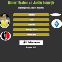 Robert Braber vs Justin Lonwijk h2h player stats