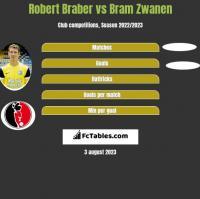 Robert Braber vs Bram Zwanen h2h player stats