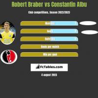 Robert Braber vs Constantin Albu h2h player stats