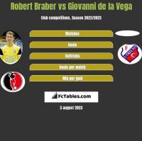 Robert Braber vs Giovanni de la Vega h2h player stats