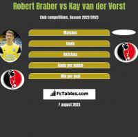 Robert Braber vs Kay van der Vorst h2h player stats