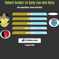 Robert Braber vs Davy van den Berg h2h player stats