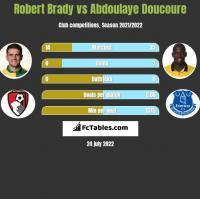 Robert Brady vs Abdoulaye Doucoure h2h player stats