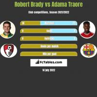 Robert Brady vs Adama Traore h2h player stats