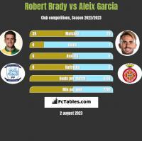 Robert Brady vs Aleix Garcia h2h player stats