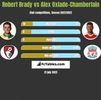 Robert Brady vs Alex Oxlade-Chamberlain h2h player stats