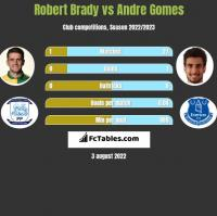 Robert Brady vs Andre Gomes h2h player stats