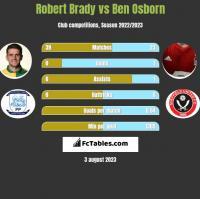 Robert Brady vs Ben Osborn h2h player stats