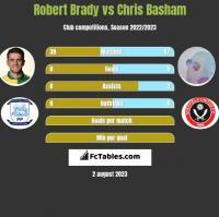 Robert Brady vs Chris Basham h2h player stats