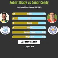Robert Brady vs Conor Coady h2h player stats