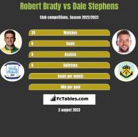 Robert Brady vs Dale Stephens h2h player stats
