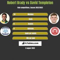 Robert Brady vs David Templeton h2h player stats