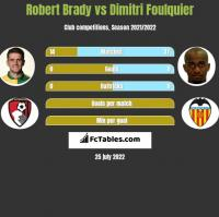Robert Brady vs Dimitri Foulquier h2h player stats