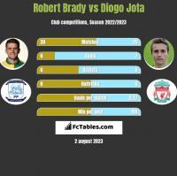Robert Brady vs Diogo Jota h2h player stats