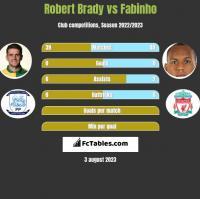 Robert Brady vs Fabinho h2h player stats