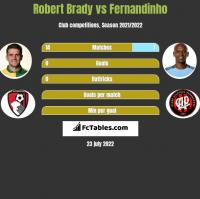 Robert Brady vs Fernandinho h2h player stats